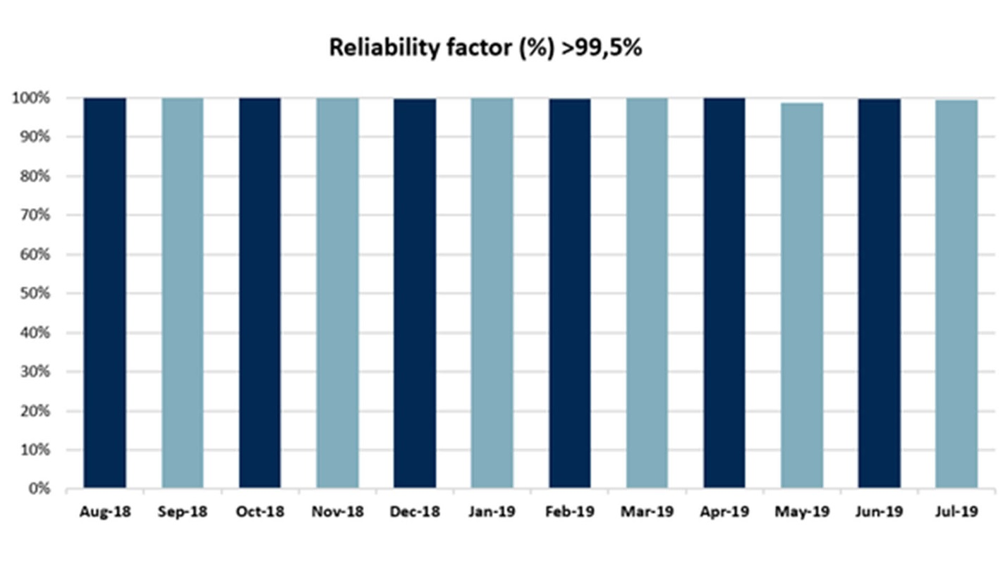 Reliability_table