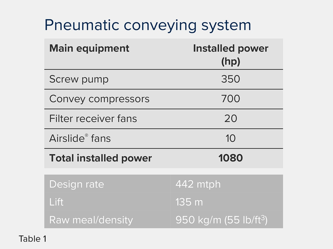 Pneumatic conveying - increasing efficiency table 1