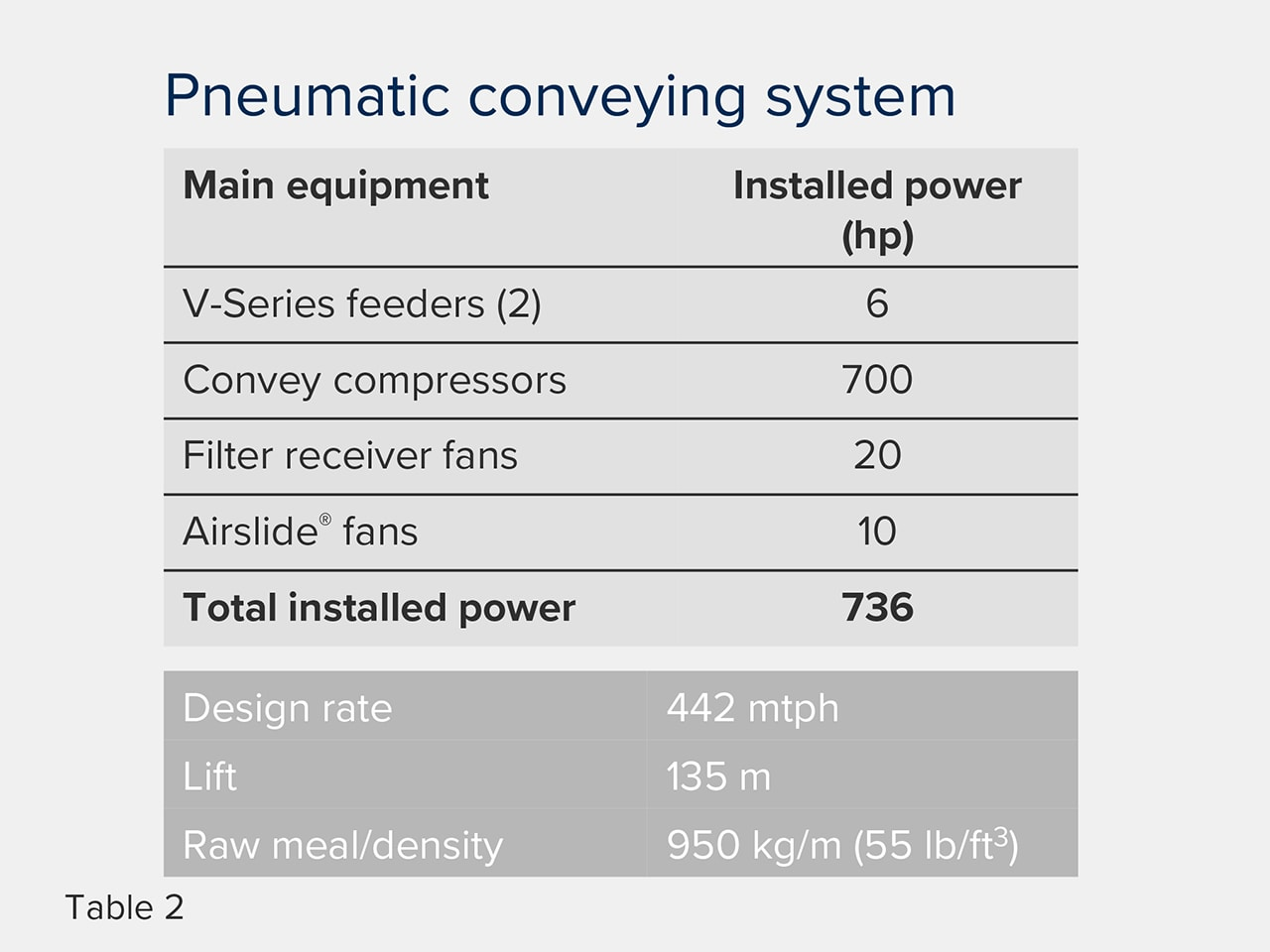 Pneumatic conveying - increasing efficiency table 2