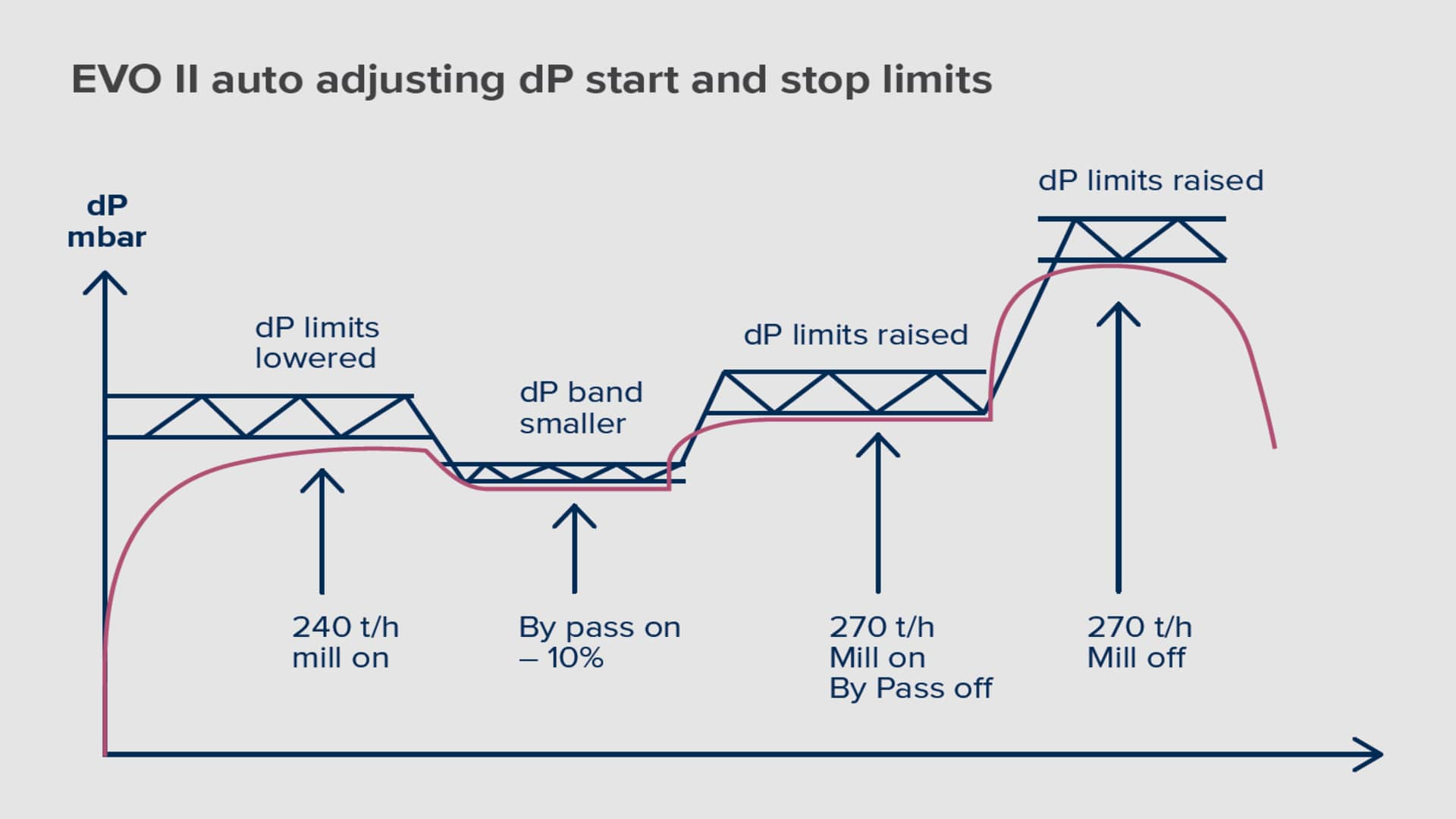 Graph showing auto-adjusting baghouse dP based on process conditions