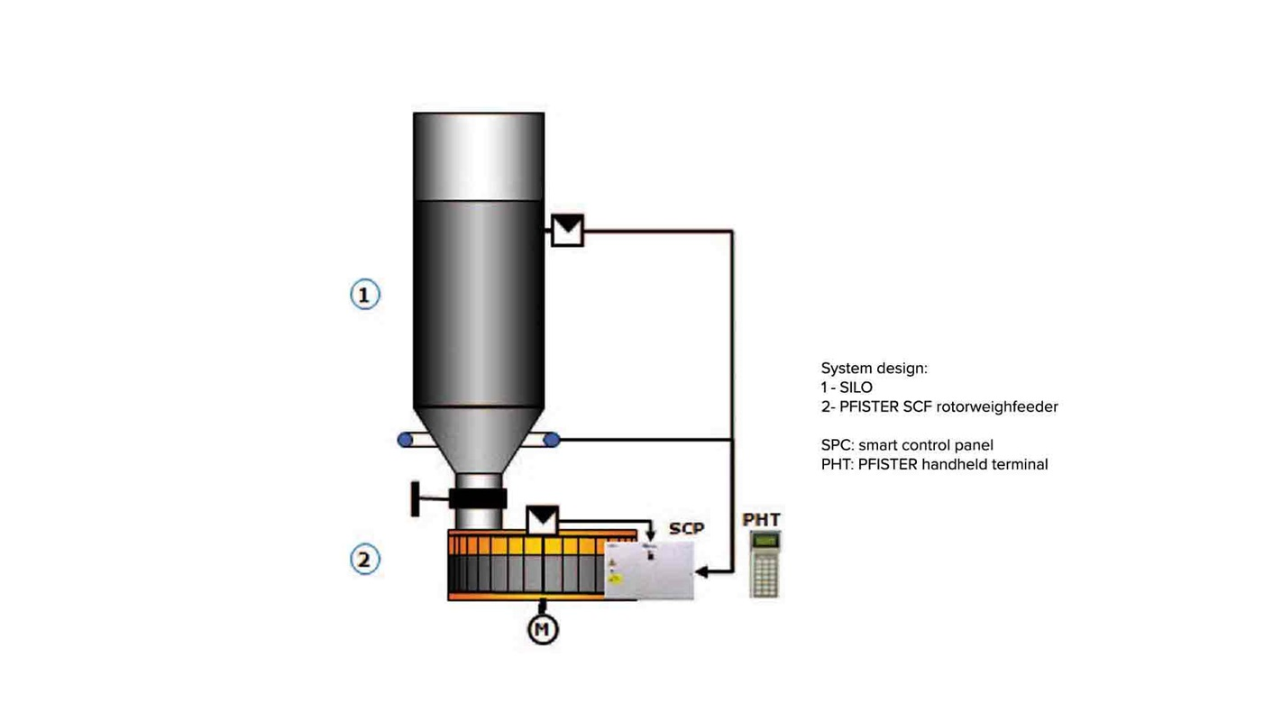Control system for Pfister SCF rotorweighfeeder