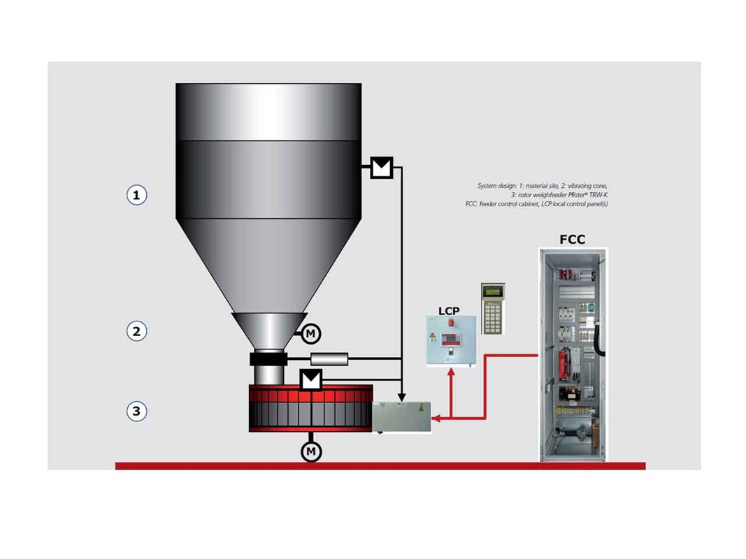 Pfister controler for rotorweighfeeder