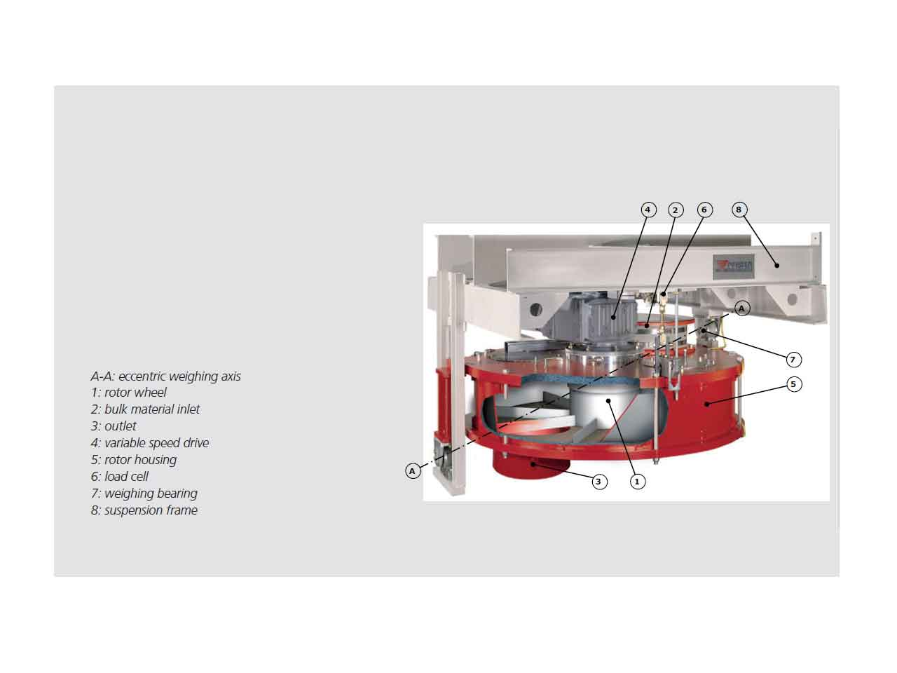 Pfister operational scheme for rotorweighfeeder