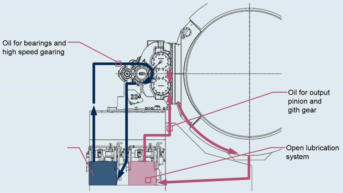 Sketch of MAAG® LGDX gear unit with closed and open lubrication circuit.