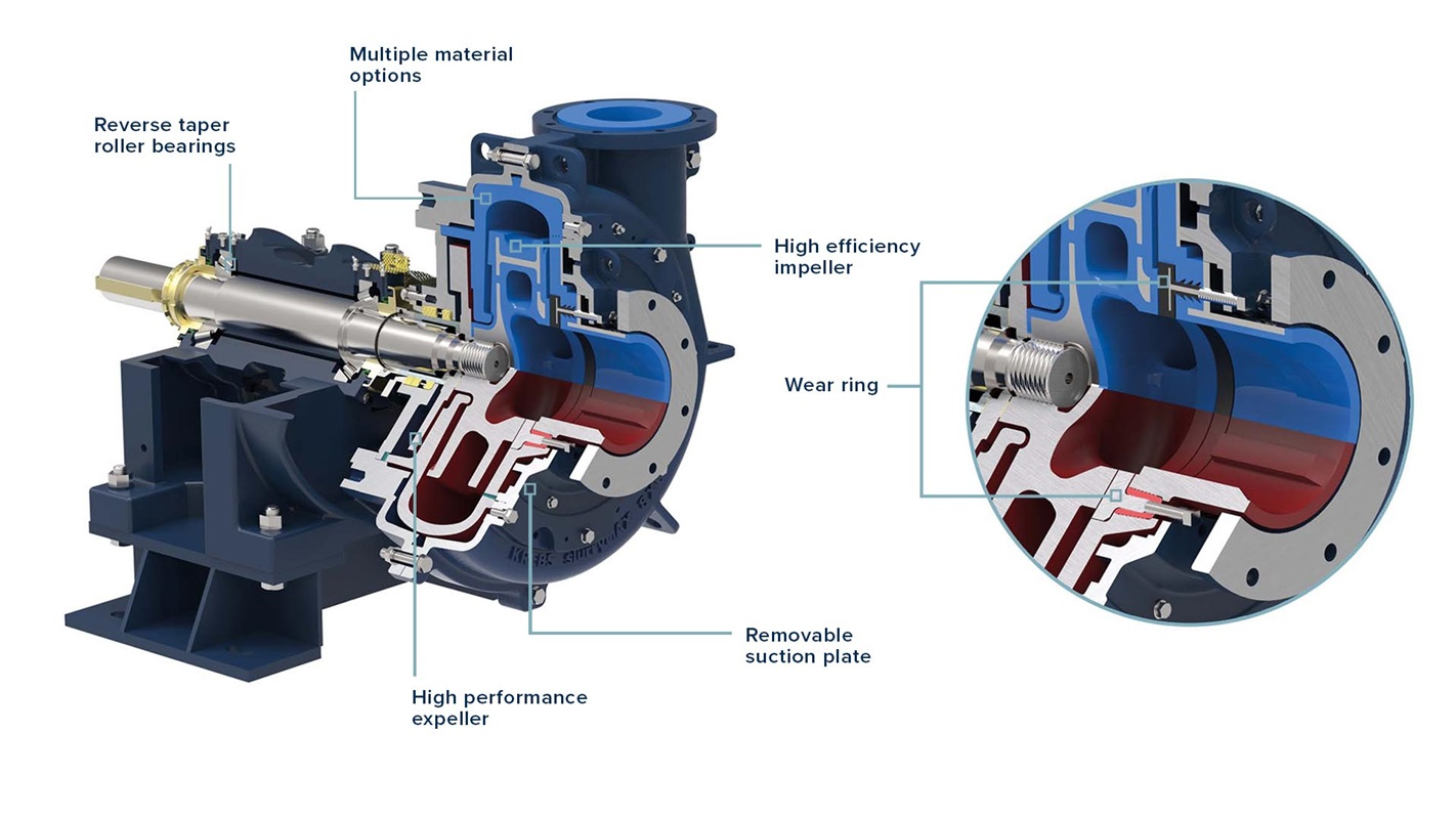 KREBS slurryMAX split case slurry pumps