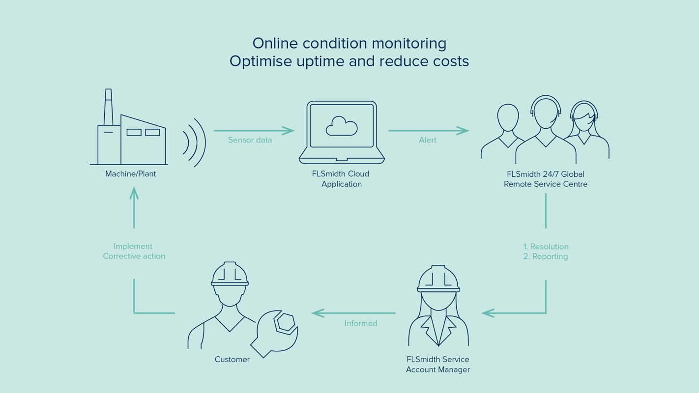 Online condition monitoring flowsheet