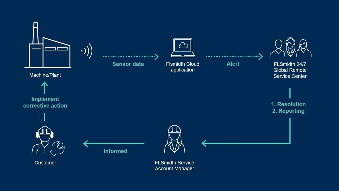 Process of online condition monitoring services